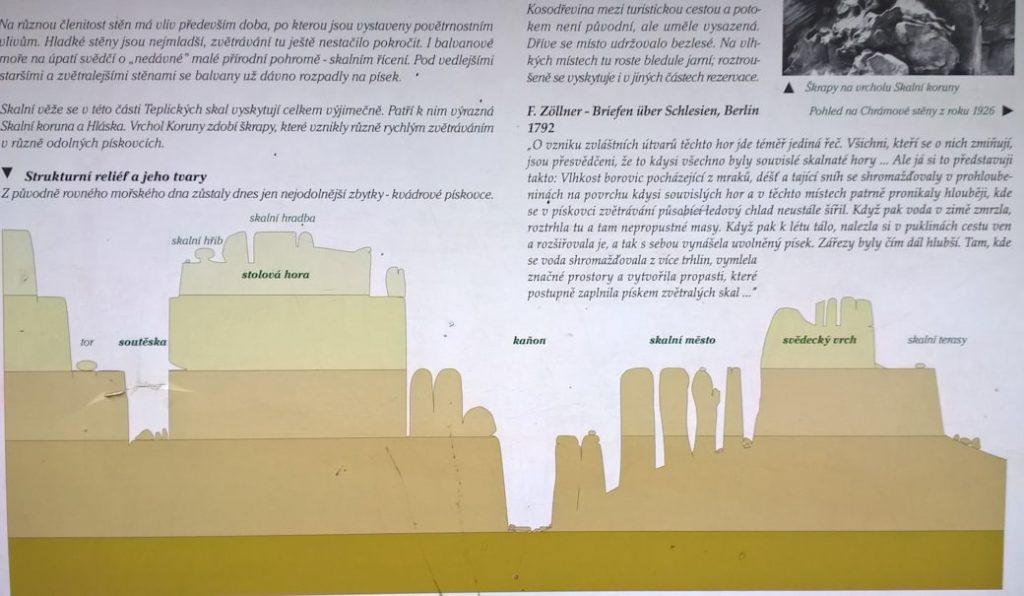 skalne miasto tablica z wysokosciami